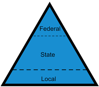 nonprofit_association_advocacy_state_level