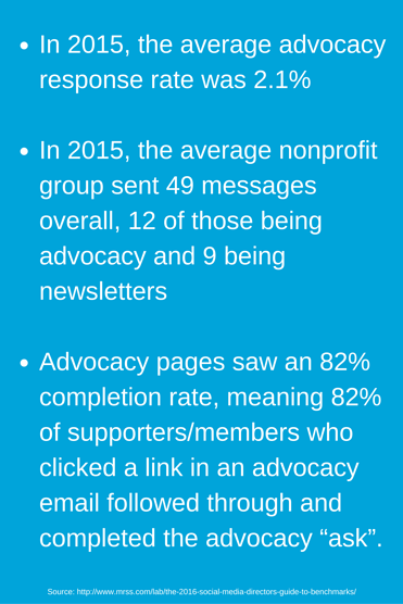 In_2015_the_average_advocacy_response_rate_was_2.1In_2015_the_average_nonprofit_group_sent_49_messages_overall_12_of_those_being_advocacy_and_9_being_newslettersAdvocacy_pages_saw_an_82_completion_rate_meaning_82_of_supporters-member.png