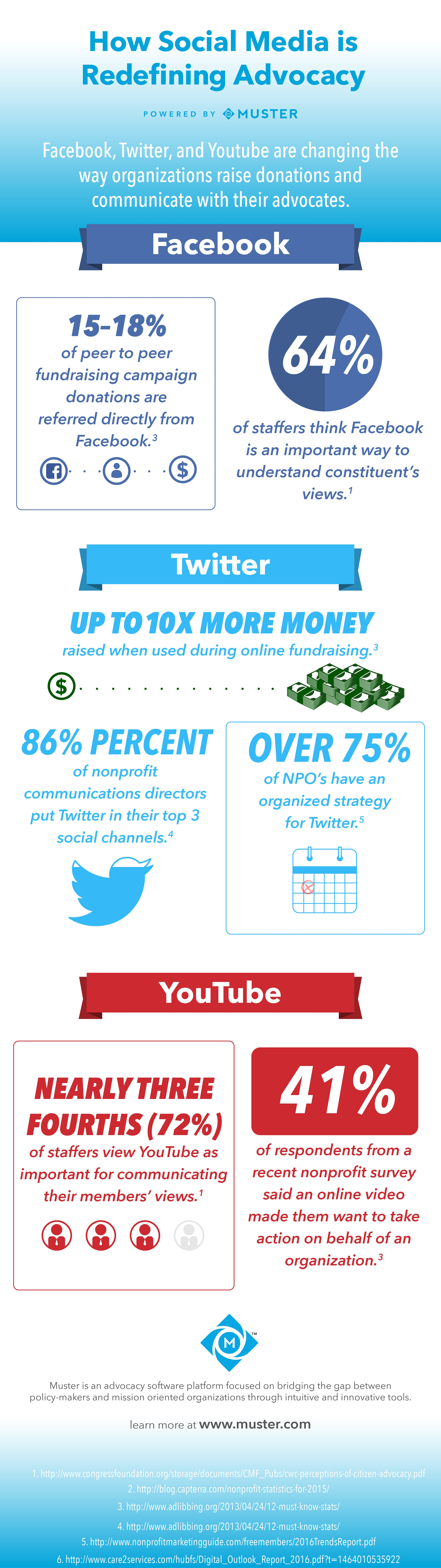 Muster_Social_Media_Advocacy_Infographic.jpg