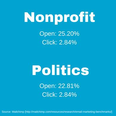 Nonprofit_Open-_25.20Click-_2.84PoliticsOpen-_22.81Click-_2.84.png